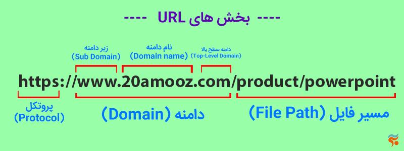 تعریف دامنه ، URL و هاست به زبان ساده و کاربردی